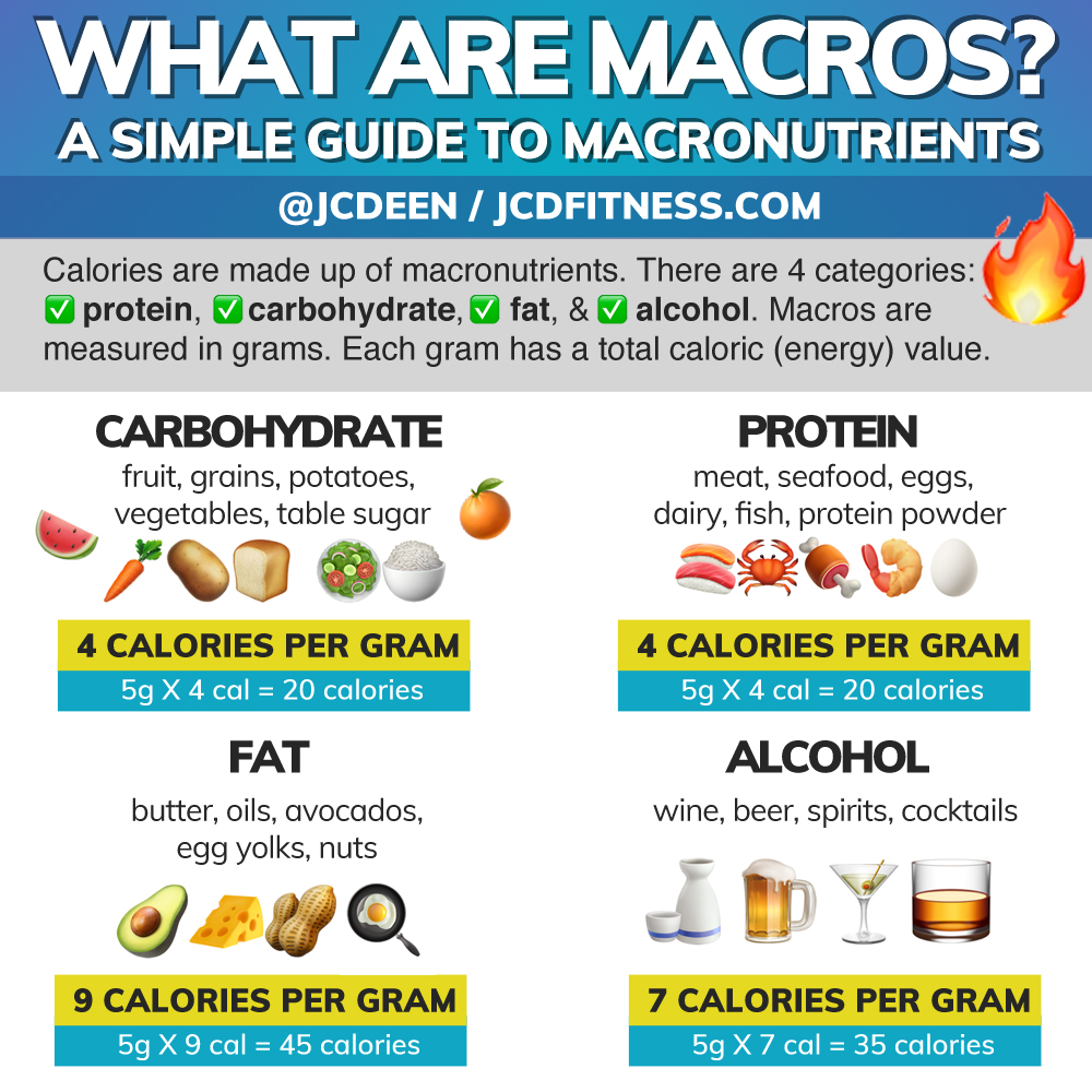 Discovering The Answers To Valuable Products Of Strength Training: What Are Macros? Everything You Need To Know About