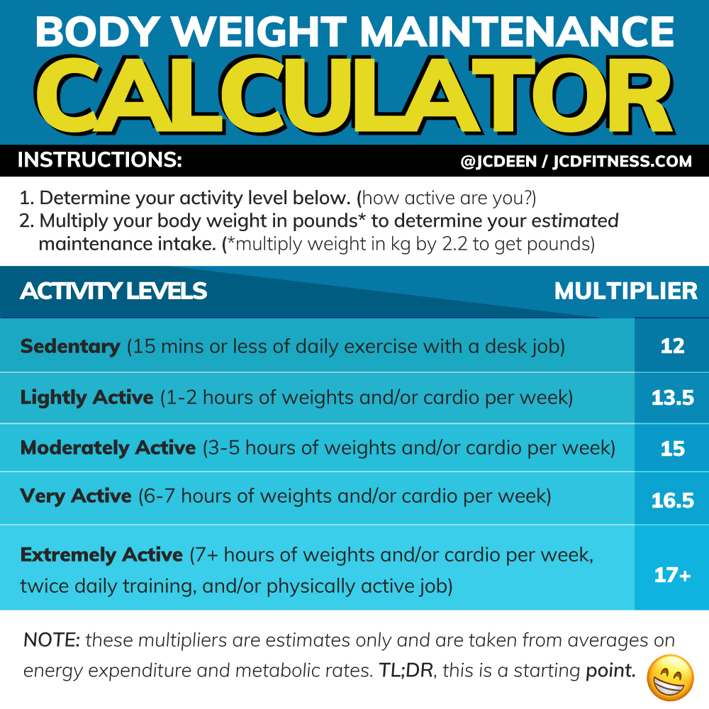 Calorie Consumption For Weight Loss Calculator