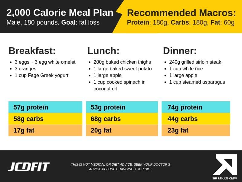 fat loss meal plan male
