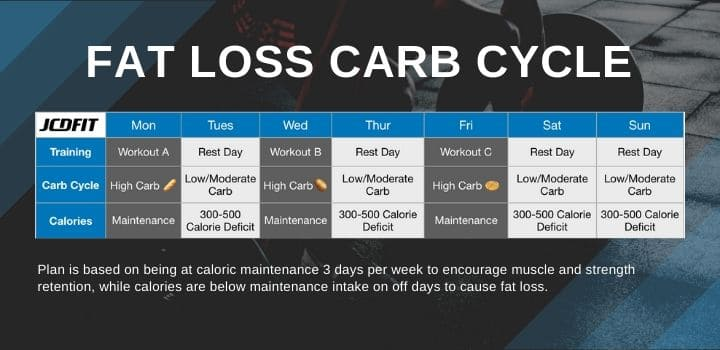 carb cycling for women fat loss