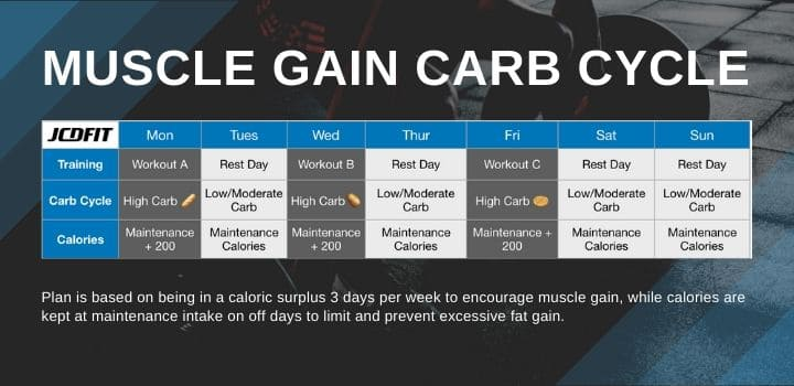 carb cycling for women muscle gain